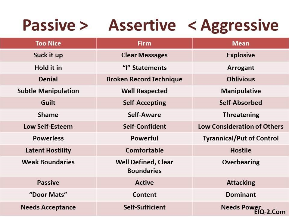 Assertiveness Skills Worksheet Free Worksheets Library – Assertiveness Training Worksheets